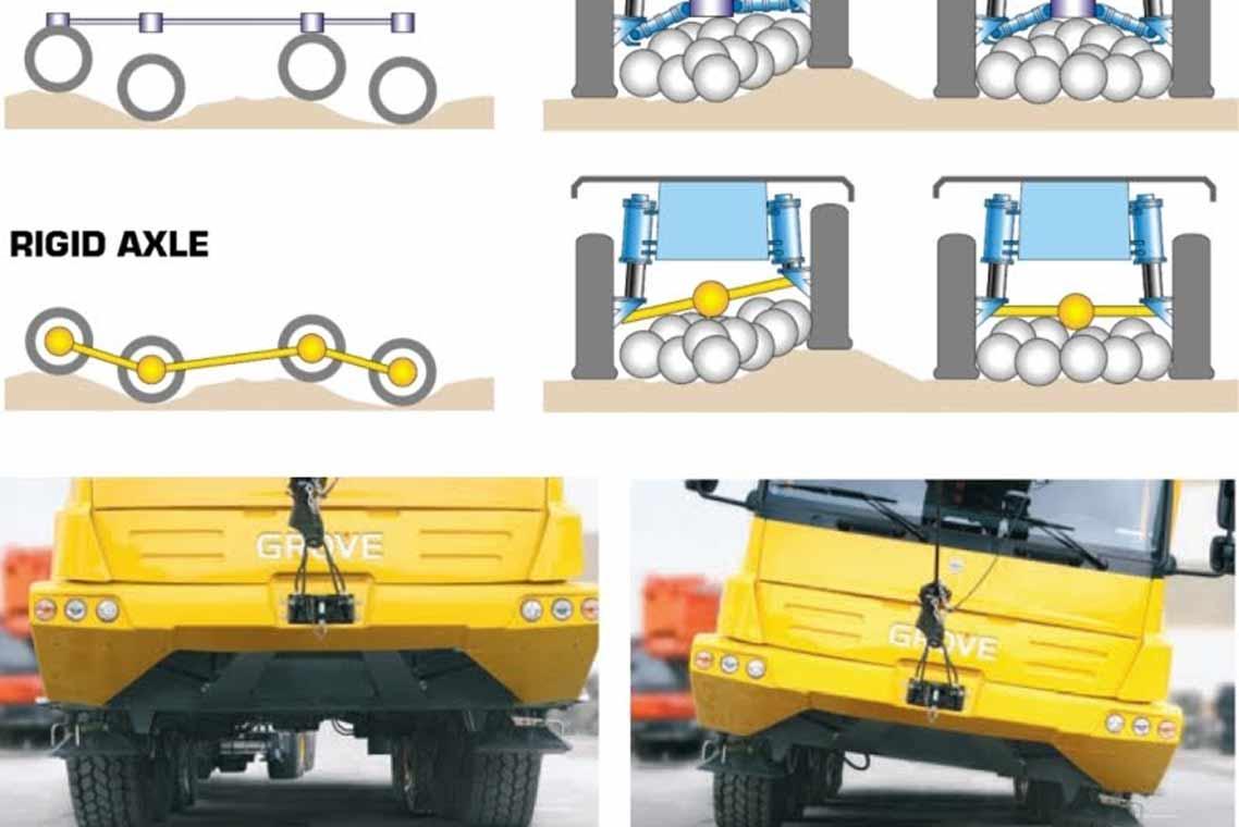 Mobile Crane Ghana : Grove pasico